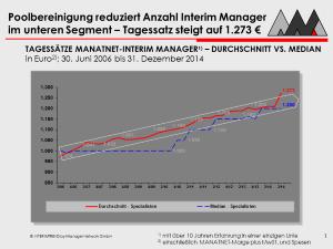INTERIMTREND - Analyse aller Tagessätze bei MANATNET